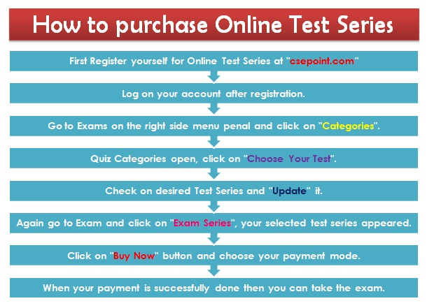 IAS test series how to buy